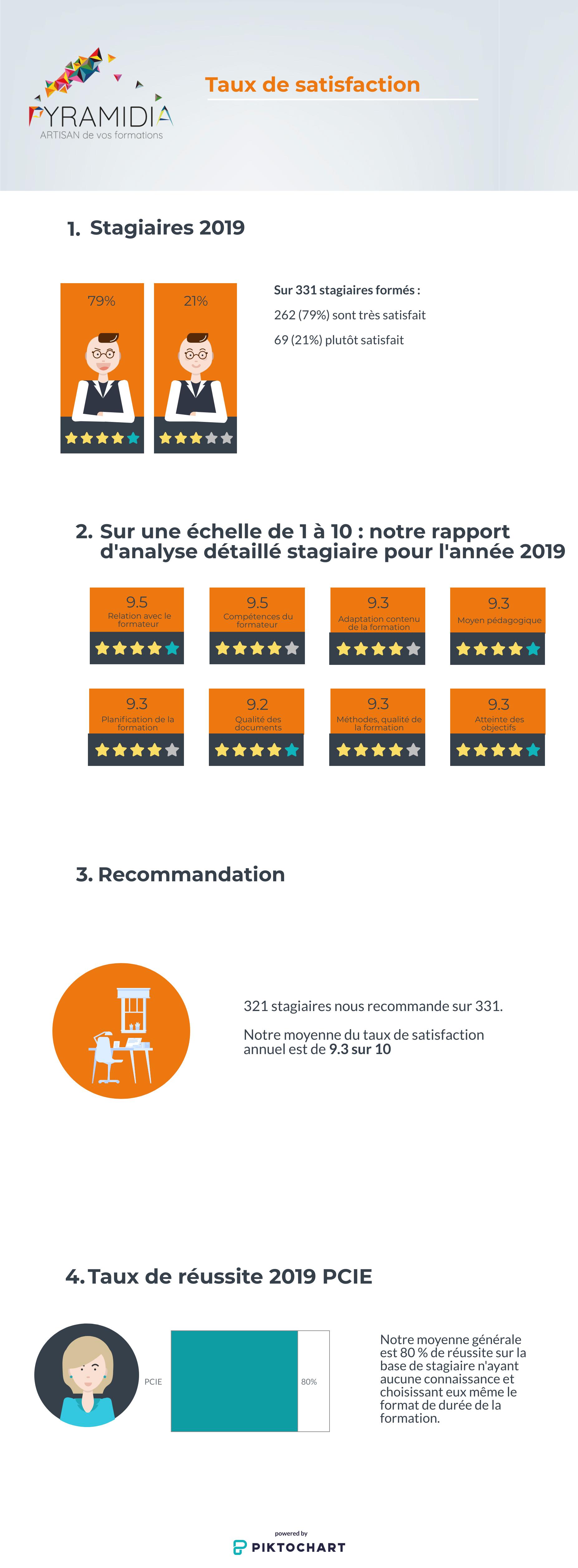 Qualiopi satisfaction 2019